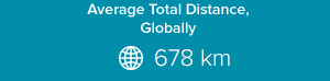 Average total distance, globally